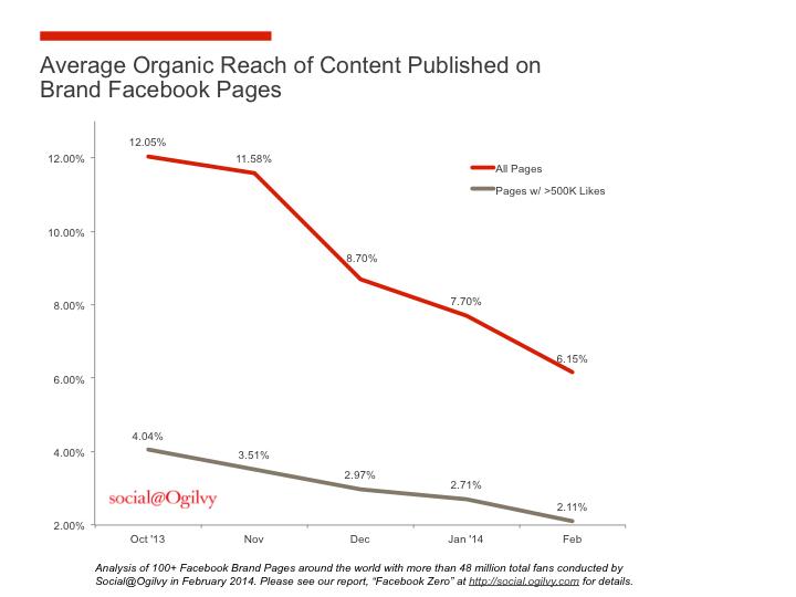 Alcance Orgánico de las empresas en Facebook