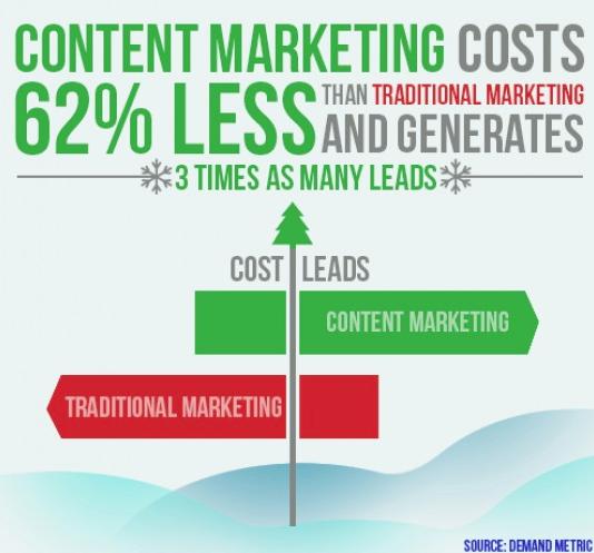 Marketing de contenidos ¿qué medir?