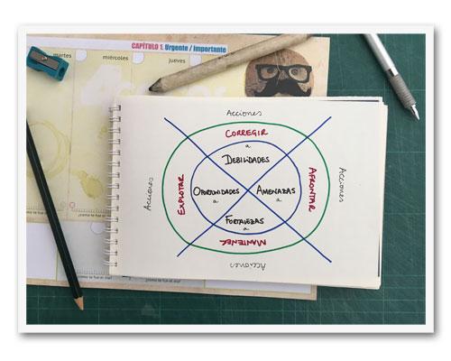 Análisis DAFO y CAME, el plan de acción, herramientas hoja de ruta